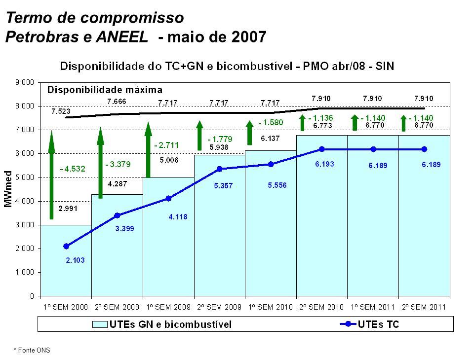 * Fonte ONS Termo de compromisso Petrobras e ANEEL - maio de 2007