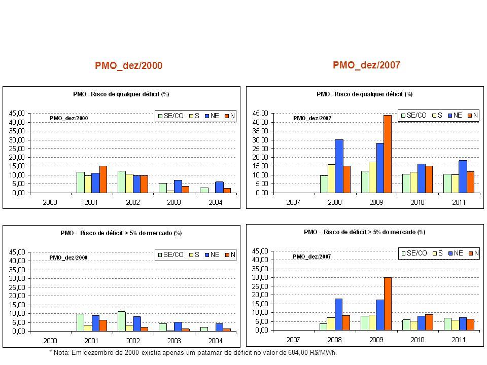 Meu posicionamento em janeiro de 2008 foi alarmista? * Nota: Em dezembro de 2000 existia apenas um patamar de déficit no valor de 684,00 R$/MWh. PMO_d
