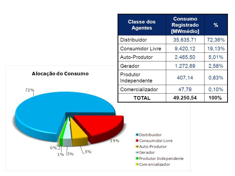 Fonte: MME - 2006 CONSUMO DE ENERGIA ELÉTRICA Classe dos Agentes Consumo Registrado [MWmédio] % Distribuidor35.635,7172,36% Consumidor Livre9.420,1219