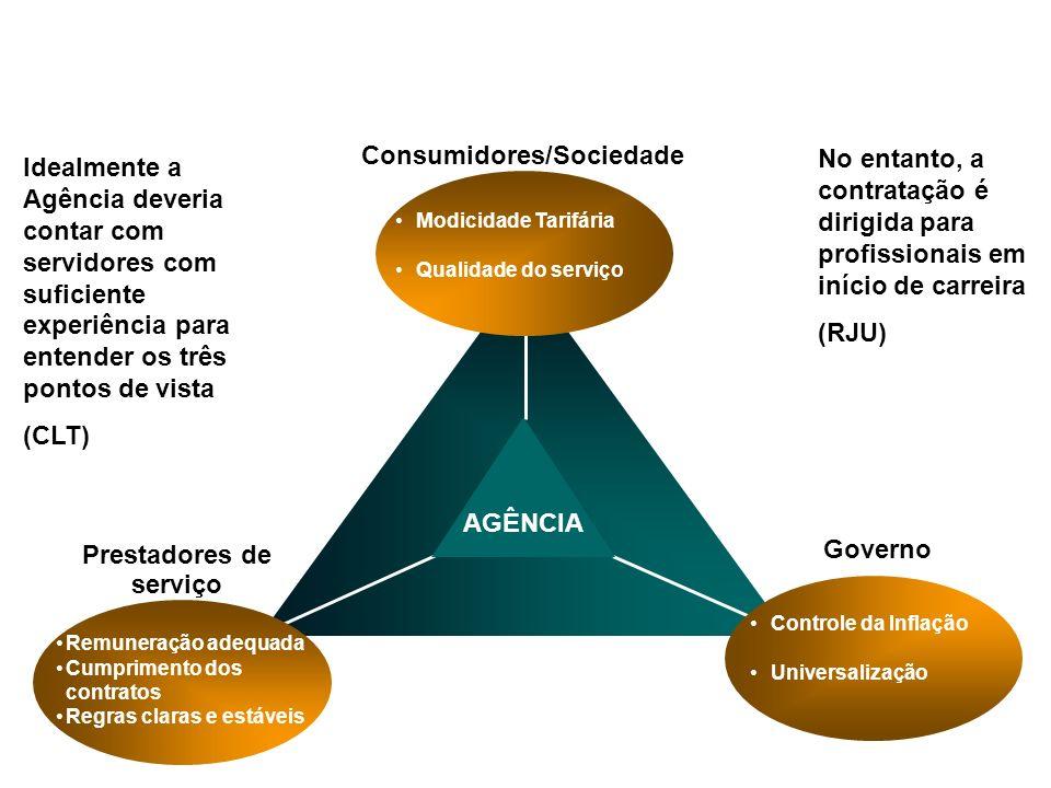 AGÊNCIA Modicidade Tarifária Qualidade do serviço Remuneração adequada Cumprimento dos contratos Regras claras e estáveis Controle da Inflação Univers