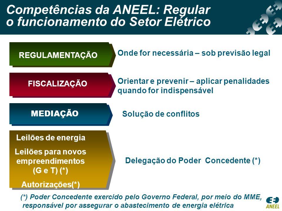 Onde for necessária – sob previsão legal REGULAMENTAÇÃO Orientar e prevenir – aplicar penalidades quando for indispensável Solução de conflitos MEDIAÇ