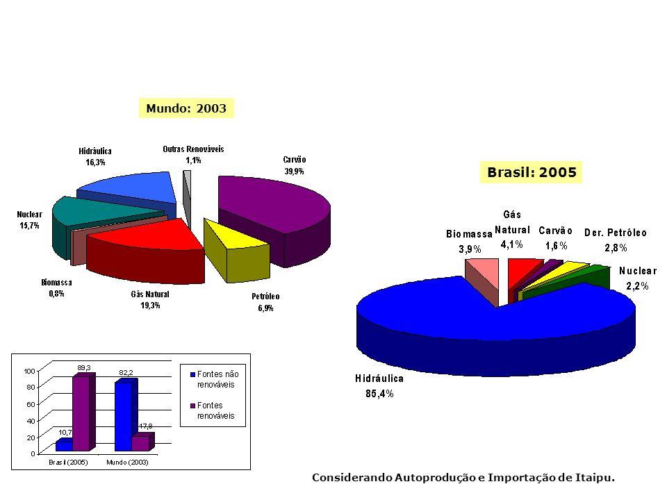 PRODUÇÃO DE ENERGIA ELÉTRICA Considerando Autoprodução e Importação de Itaipu. Mundo: 2003 Brasil: 2005