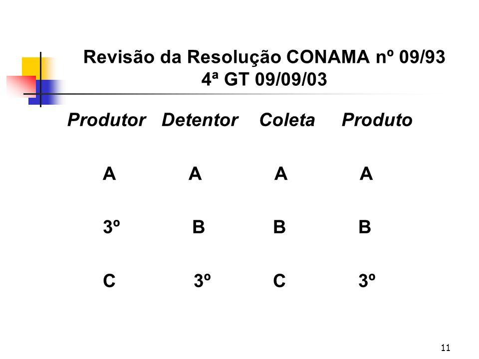 11 Revisão da Resolução CONAMA nº 09/93 4ª GT 09/09/03 Produtor Detentor Coleta Produto A A A A 3º B B B C 3º C 3º