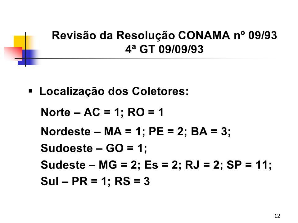 12 Revisão da Resolução CONAMA nº 09/93 4ª GT 09/09/93 Localização dos Coletores: Norte – AC = 1; RO = 1 Nordeste – MA = 1; PE = 2; BA = 3; Sudoeste – GO = 1; Sudeste – MG = 2; Es = 2; RJ = 2; SP = 11; Sul – PR = 1; RS = 3