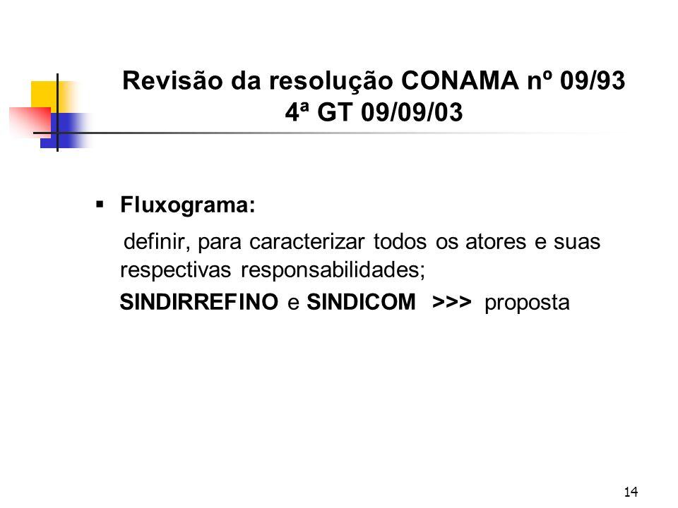 14 Revisão da resolução CONAMA nº 09/93 4ª GT 09/09/03 Fluxograma: definir, para caracterizar todos os atores e suas respectivas responsabilidades; SINDIRREFINO e SINDICOM >>> proposta