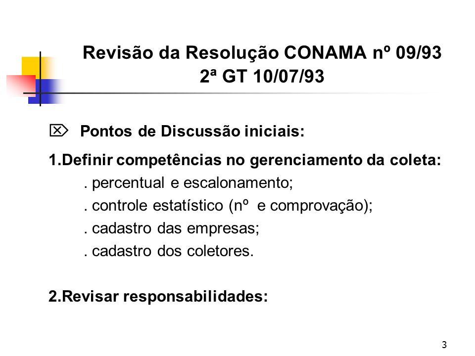 3 Revisão da Resolução CONAMA nº 09/93 2ª GT 10/07/93 Pontos de Discussão iniciais: 1.Definir competências no gerenciamento da coleta:.