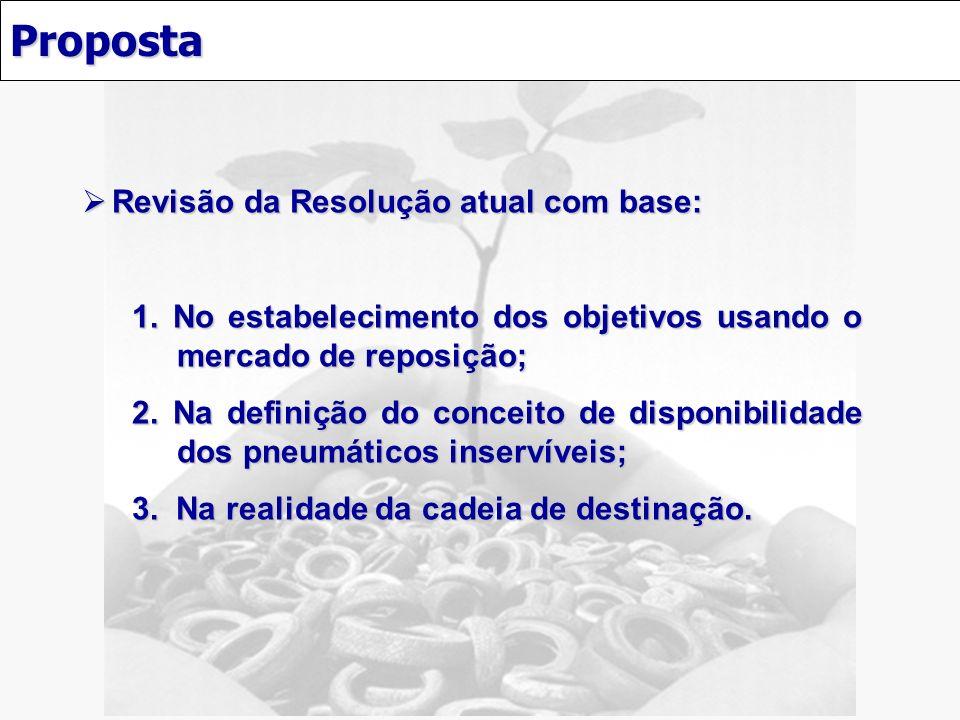 Proposta Revisão da Resolução atual com base: Revisão da Resolução atual com base: 1. No estabelecimento dos objetivos usando o mercado de reposição;