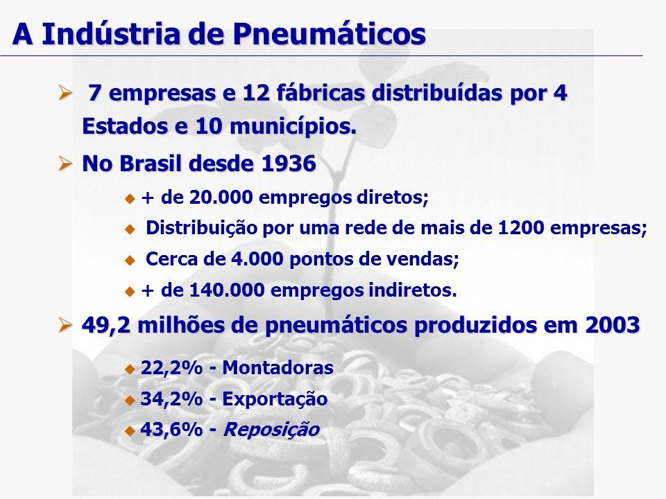 A Indústria de Pneumáticos 7 empresas e 12 fábricas distribuídas por 4 Estados e 10 municípios. 7 empresas e 12 fábricas distribuídas por 4 Estados e