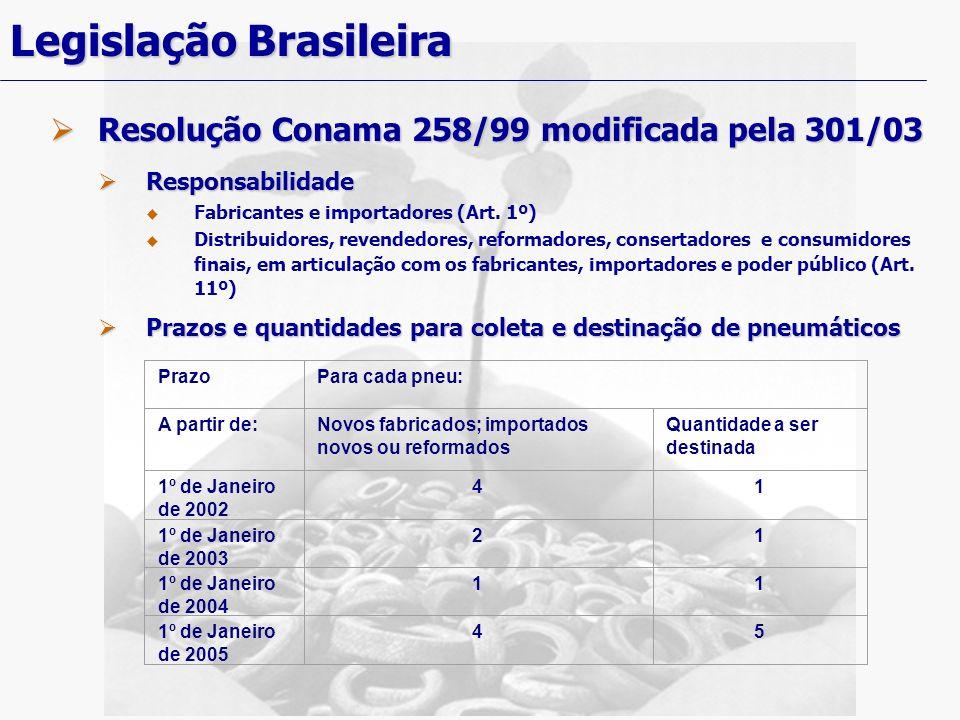 Legislação Brasileira Resolução Conama 258/99 modificada pela 301/03 Resolução Conama 258/99 modificada pela 301/03 Responsabilidade Responsabilidade