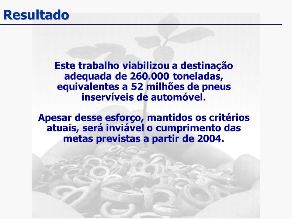 Resultado Este trabalho viabilizou a destinação adequada de 260.000 toneladas, equivalentes a 52 milhões de pneus inservíveis de automóvel. Apesar des