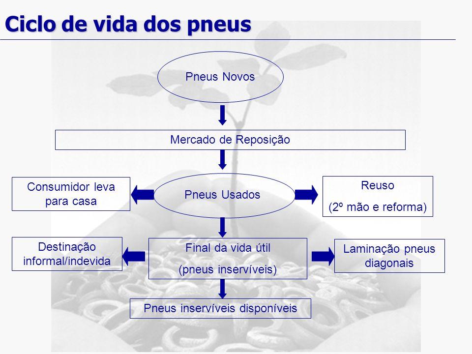 Ciclo de vida dos pneus Pneus Usados Mercado de Reposição Pneus Novos Consumidor leva para casa Reuso (2º mão e reforma) Final da vida útil (pneus ins
