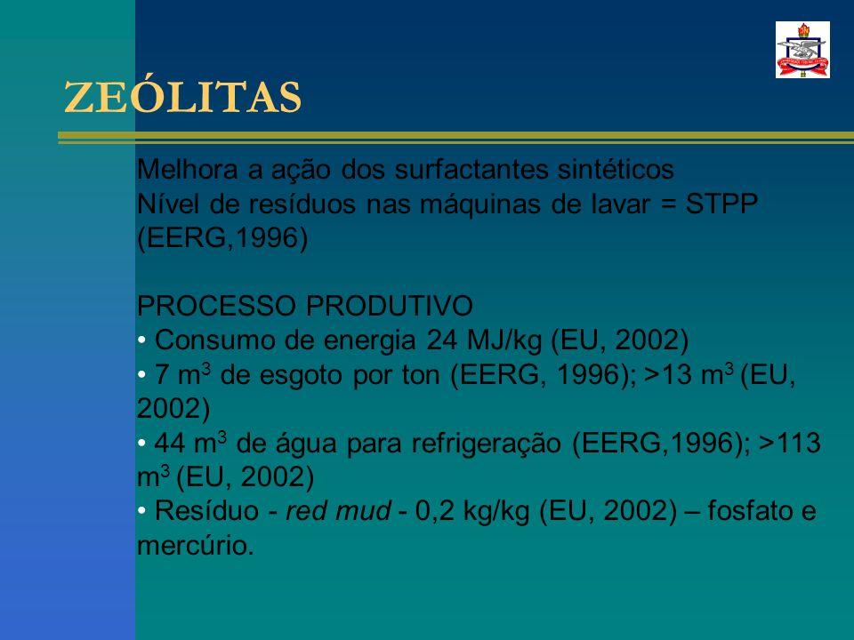 ZEÓLITAS Melhora a ação dos surfactantes sintéticos Nível de resíduos nas máquinas de lavar = STPP (EERG,1996) PROCESSO PRODUTIVO Consumo de energia 24 MJ/kg (EU, 2002) 7 m 3 de esgoto por ton (EERG, 1996); >13 m 3 (EU, 2002) 44 m 3 de água para refrigeração (EERG,1996); >113 m 3 (EU, 2002) Resíduo - red mud - 0,2 kg/kg (EU, 2002) – fosfato e mercúrio.