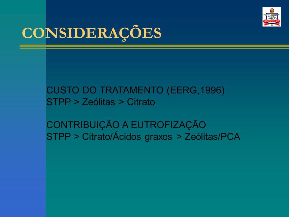 CONSIDERAÇÕES CUSTO DO TRATAMENTO (EERG,1996) STPP > Zeólitas > Citrato CONTRIBUIÇÃO A EUTROFIZAÇÃO STPP > Citrato/Ácidos graxos > Zeólitas/PCA
