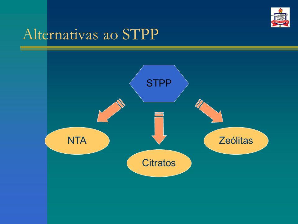 Alternativas ao STPP STPP NTACitratosZeólitas