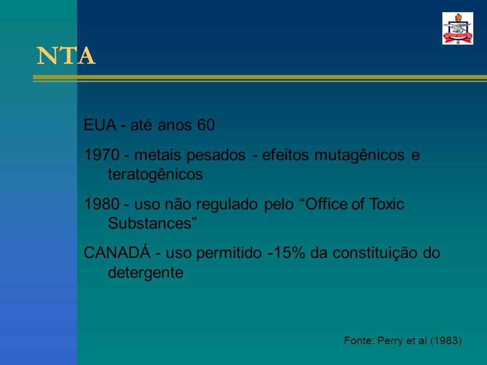 NTA EUA - até anos 60 1970 - metais pesados - efeitos mutagênicos e teratogênicos 1980 - uso não regulado pelo Office of Toxic Substances CANADÁ - uso permitido -15% da constituição do detergente Fonte: Perry et al (1983)