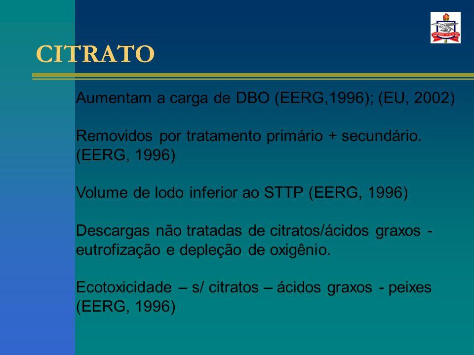 CITRATO Aumentam a carga de DBO (EERG,1996); (EU, 2002) Removidos por tratamento primário + secundário.
