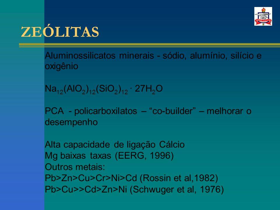 ZEÓLITAS Aluminossilicatos minerais - sódio, alumínio, silício e oxigênio Na 12 (AlO 2 ) 12 (SiO 2 ) 12 · 27H 2 O PCA - policarboxilatos – co-builder – melhorar o desempenho Alta capacidade de ligação Cálcio Mg baixas taxas (EERG, 1996) Outros metais: Pb>Zn>Cu>Cr>Ni>Cd (Rossin et al,1982) Pb>Cu>>Cd>Zn>Ni (Schwuger et al, 1976)