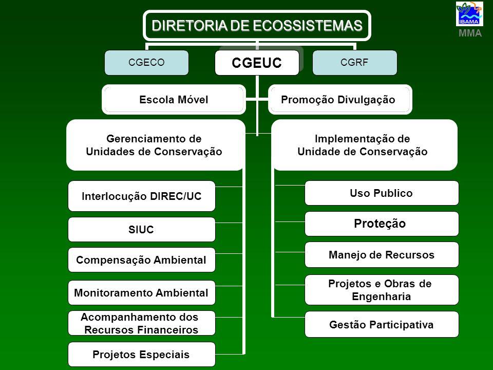 MMA DIRETORIA DE ECOSSISTEMAS CGECOCGEUC Escola Móvel Promoção Divulgação CGRF Gerenciamento de Unidades de Conservação Implementação de Unidade de Co