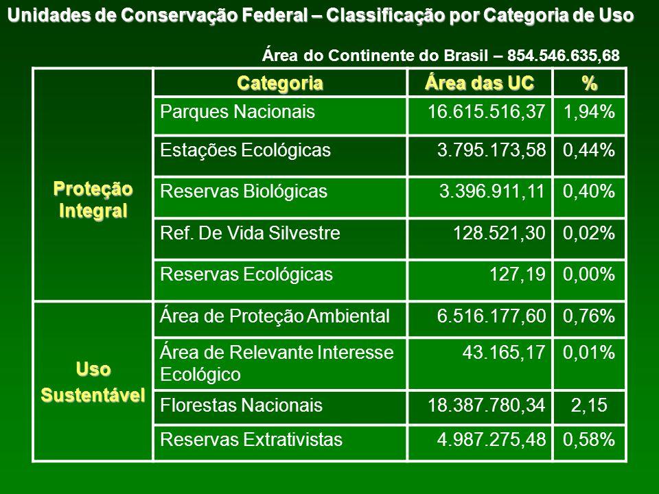 Unidades de Conservação Federal – Classificação por Categoria de Uso Proteção Integral Categoria Área das UC % Parques Nacionais16.615.516,371,94% Est