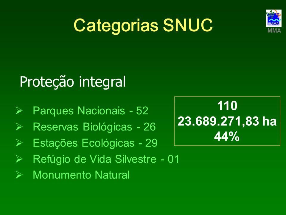 Categorias SNUC Áreas de Proteção Ambiental - 29 Áreas de Relevante Interesse Ecológico - 17 Florestas Nacionais - 63 Reservas Extrativistas - 31 Reservas Particulares de Patrimônio Natural - 390 Reserva de Fauna Reserva de Desenvolvimento Sustentável Uso sustentável 140 296.887.744,17 há 56% Aproximadamente 439.000,00 ha (RPPN) MMA
