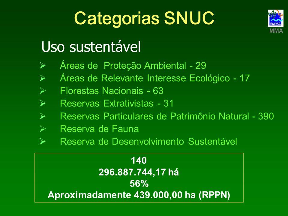 Categorias SNUC Áreas de Proteção Ambiental - 29 Áreas de Relevante Interesse Ecológico - 17 Florestas Nacionais - 63 Reservas Extrativistas - 31 Rese