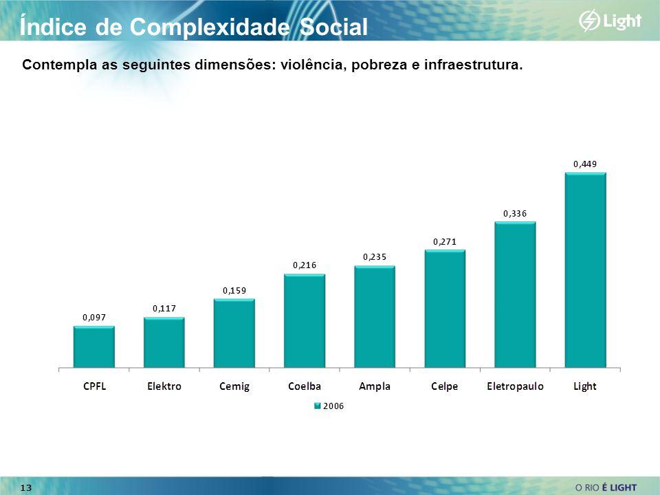 Índice de Complexidade Social Contempla as seguintes dimensões: violência, pobreza e infraestrutura. 13