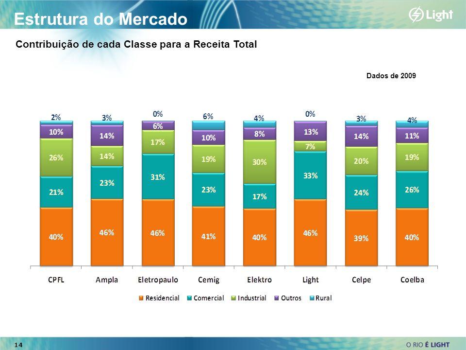 Estrutura do Mercado Contribuição de cada Classe para a Receita Total Dados de 2009 14
