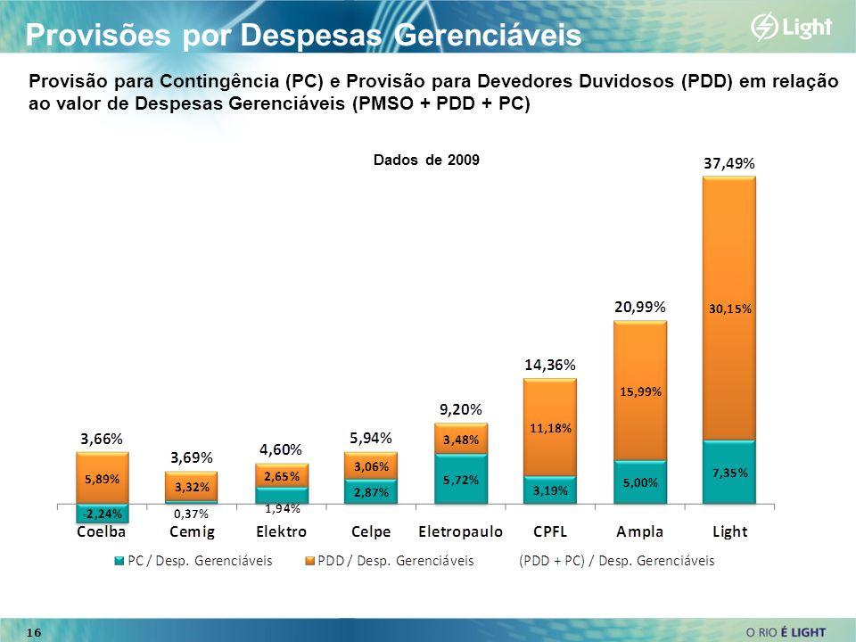 Provisões por Despesas Gerenciáveis Provisão para Contingência (PC) e Provisão para Devedores Duvidosos (PDD) em relação ao valor de Despesas Gerenciá