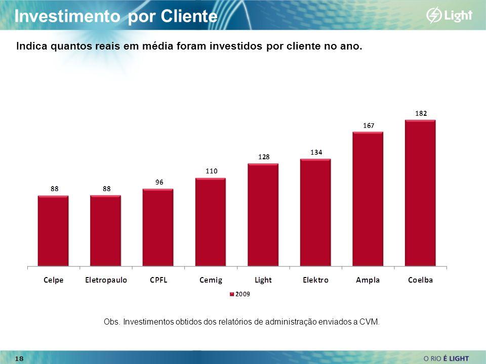 Investimento por Cliente Indica quantos reais em média foram investidos por cliente no ano. Obs. Investimentos obtidos dos relatórios de administração