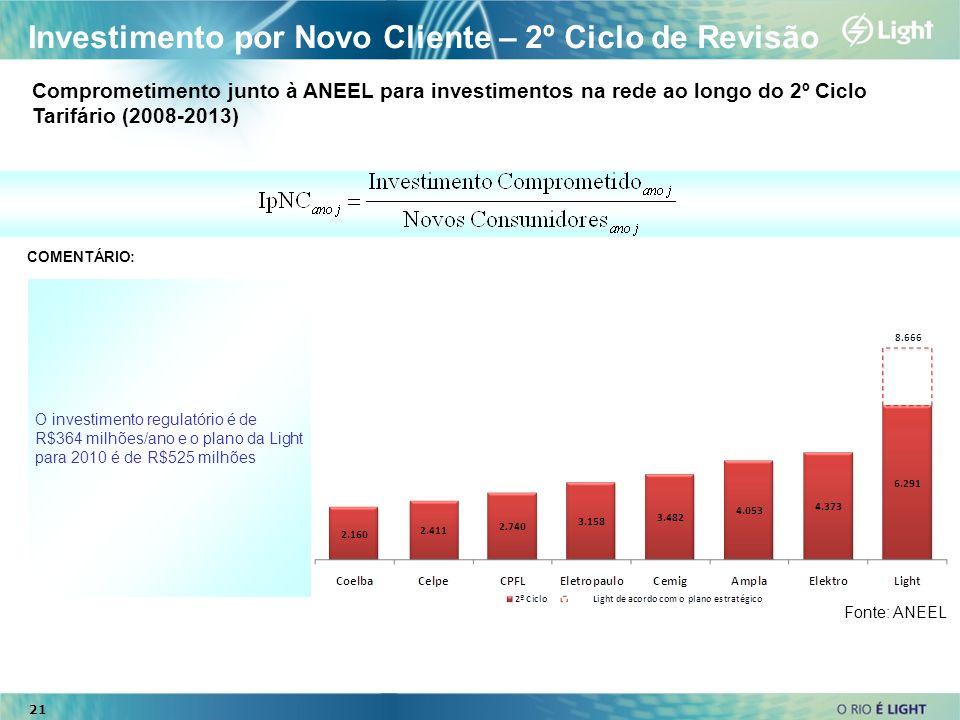 Investimento por Novo Cliente – 2º Ciclo de Revisão O investimento regulatório é de R$364 milhões/ano e o plano da Light para 2010 é de R$525 milhões