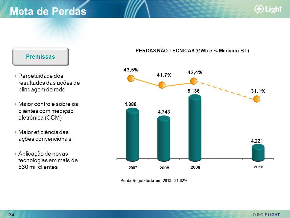 24 Perda Regulatória em 2013: 31,82% Meta de Perdas Premissas Perpetuidade dos resultados das ações de blindagem de rede Maior controle sobre os clien