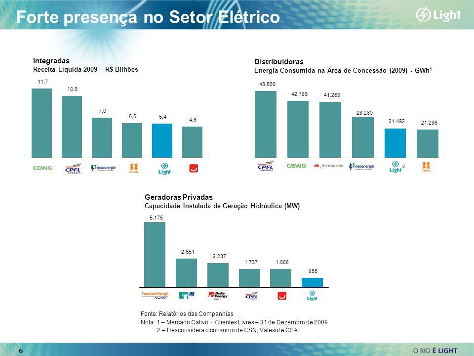 6 Forte presença no Setor Elétrico Integradas Receita Líquida 2009 – R$ Bilhões 48.566 42.786 41.269 28.280 21.492 21.286 5.175 2.651 2.237 1.7371.688