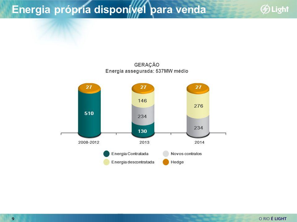 Energia própria disponível para venda 2008-2012 27 2013 27 2014 27 510 146 234 130 276 234 Energia Contratada Energia descontratada Novos contratos He