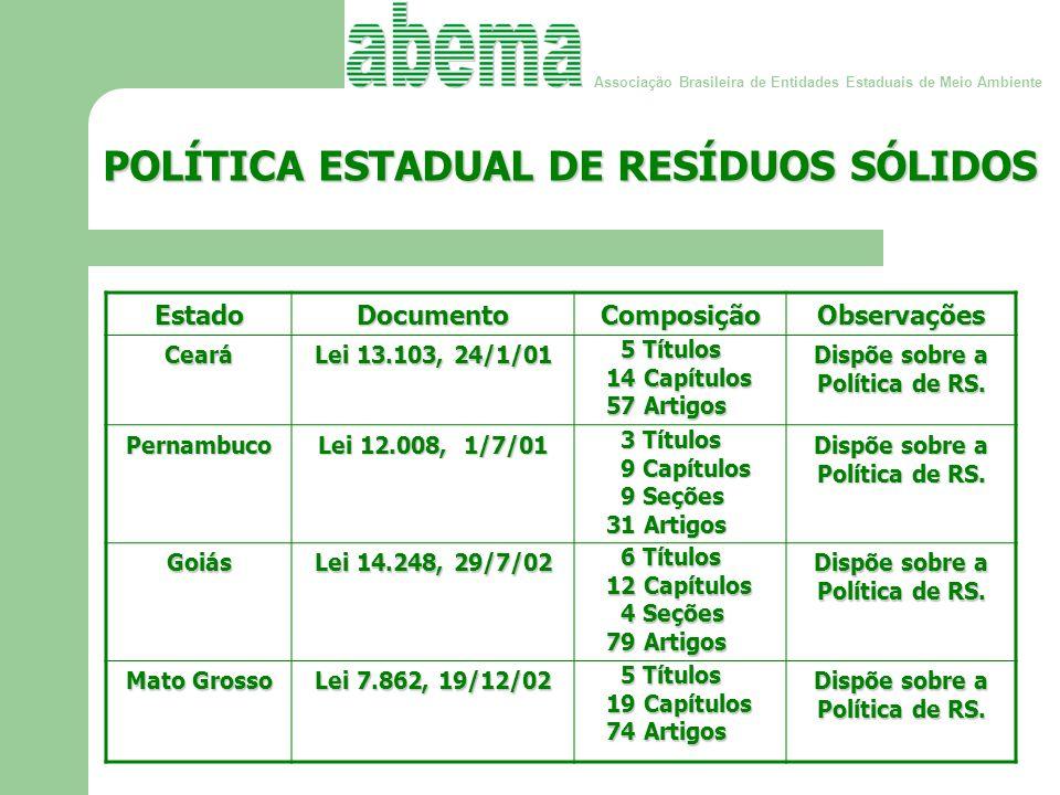 Associação Brasileira de Entidades Estaduais de Meio Ambiente POLÍTICA ESTADUAL DE RESÍDUOS SÓLIDOS (cont.) (cont.)EstadoDocumentoComposiçãoObservaçõesRondônia Lei 1.145, 12/12/02 5 Títulos 5 Títulos 23 Seções 23 Seções 88 Artigos 88 Artigos Dispõe sobre a Política de RS.