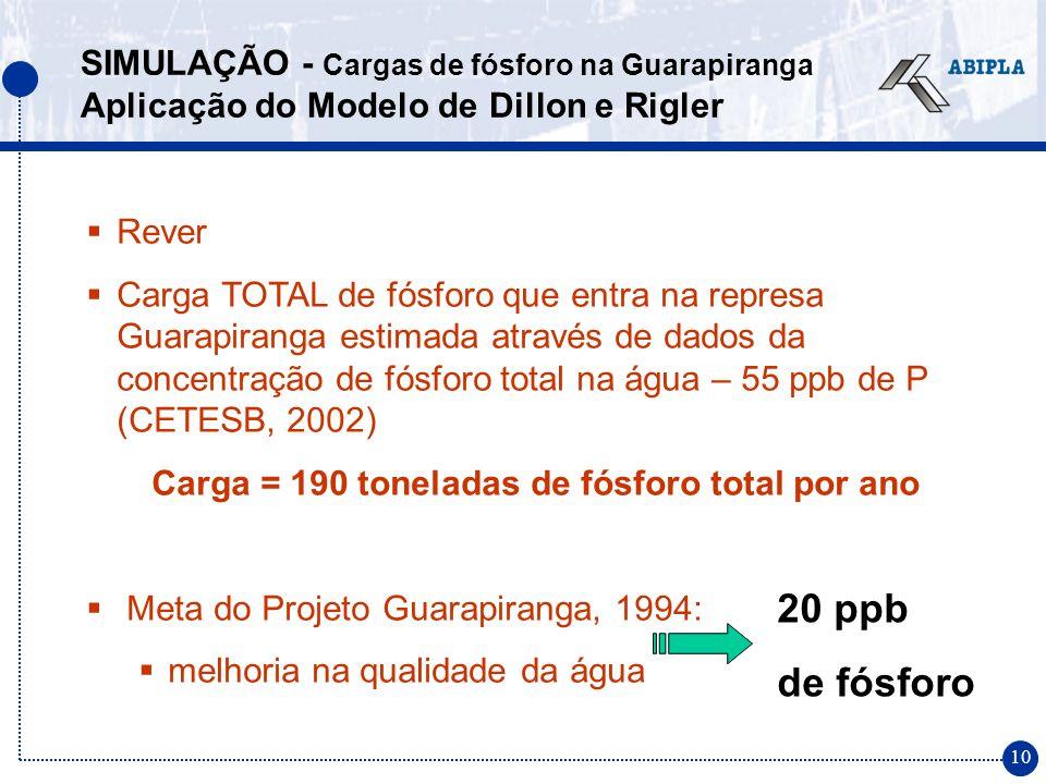 10 Rever Carga TOTAL de fósforo que entra na represa Guarapiranga estimada através de dados da concentração de fósforo total na água – 55 ppb de P (CE