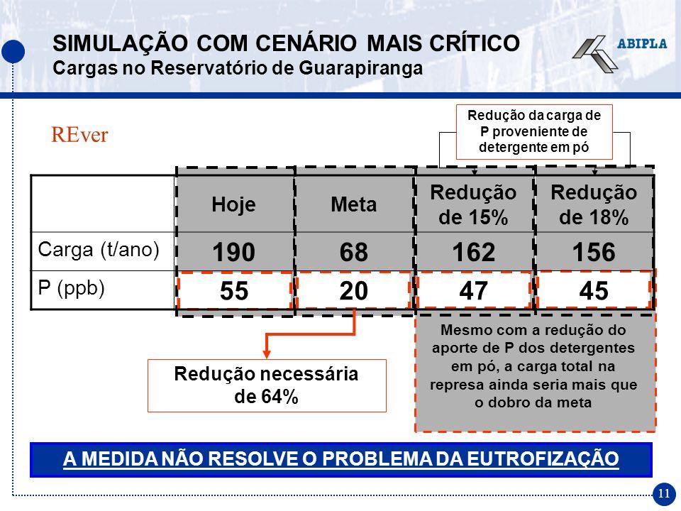 11 Mesmo com a redução do aporte de P dos detergentes em pó, a carga total na represa ainda seria mais que o dobro da meta HojeMeta Redução de 15% Redução de 18% Carga (t/ano) 19068162156 P (ppb) 55204745 SIMULAÇÃO COM CENÁRIO MAIS CRÍTICO Cargas no Reservatório de Guarapiranga Redução da carga de P proveniente de detergente em pó A MEDIDA NÃO RESOLVE O PROBLEMA DA EUTROFIZAÇÃO Redução necessária de 64% REver