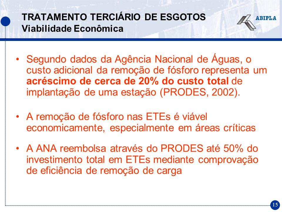 15 TRATAMENTO TERCIÁRIO DE ESGOTOS Viabilidade Econômica Segundo dados da Agência Nacional de Águas, o custo adicional da remoção de fósforo representa um acréscimo de cerca de 20% do custo total de implantação de uma estação (PRODES, 2002).
