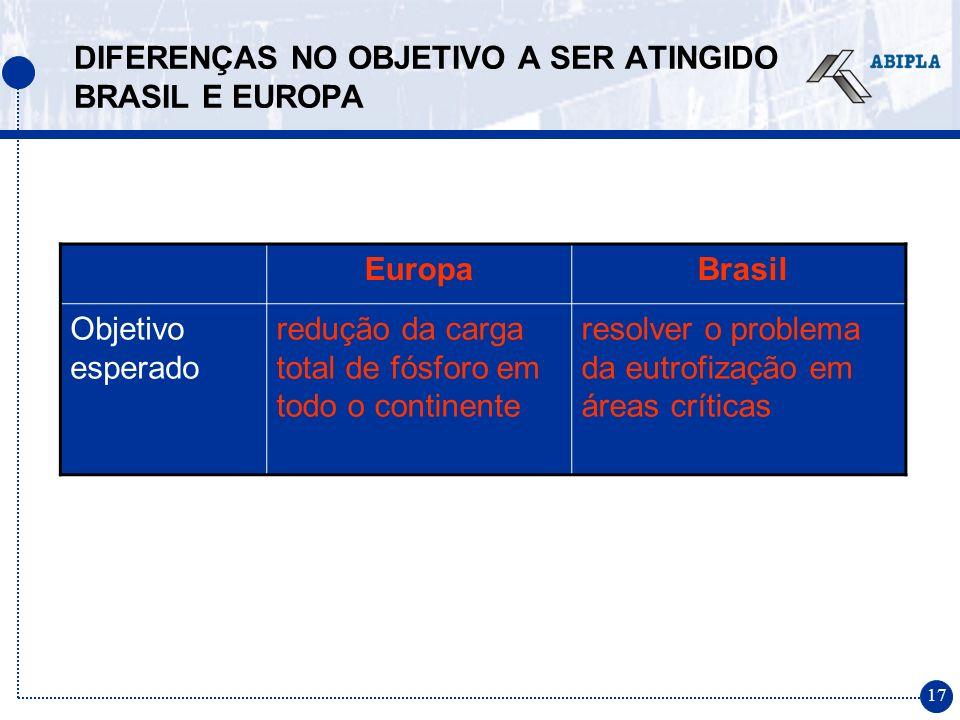 17 DIFERENÇAS NO OBJETIVO A SER ATINGIDO BRASIL E EUROPA Europa Brasil Objetivo esperado redução da carga total de fósforo em todo o continente resolver o problema da eutrofização em áreas críticas