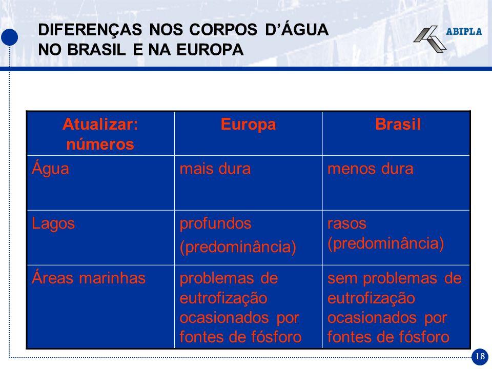 18 DIFERENÇAS NOS CORPOS DÁGUA NO BRASIL E NA EUROPA Atualizar: números Europa Brasil Águamais duramenos dura Lagosprofundos (predominância) rasos (pr