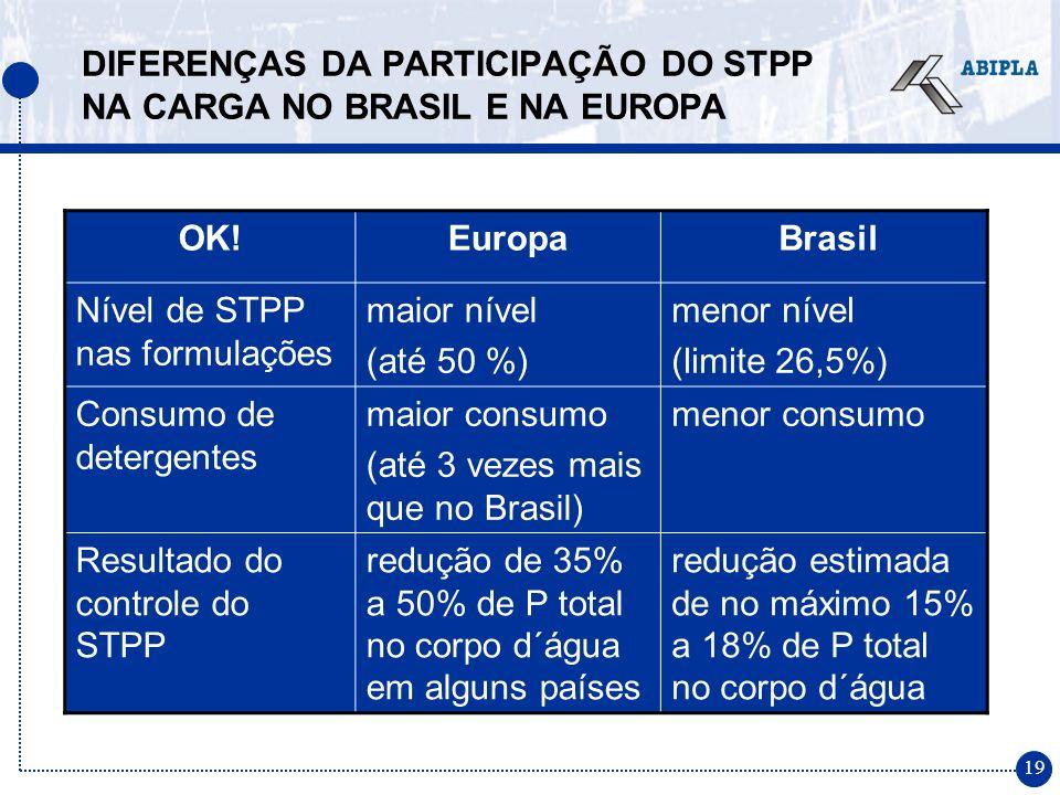 19 DIFERENÇAS DA PARTICIPAÇÃO DO STPP NA CARGA NO BRASIL E NA EUROPA OK!Europa Brasil Nível de STPP nas formulações maior nível (até 50 %) menor nível