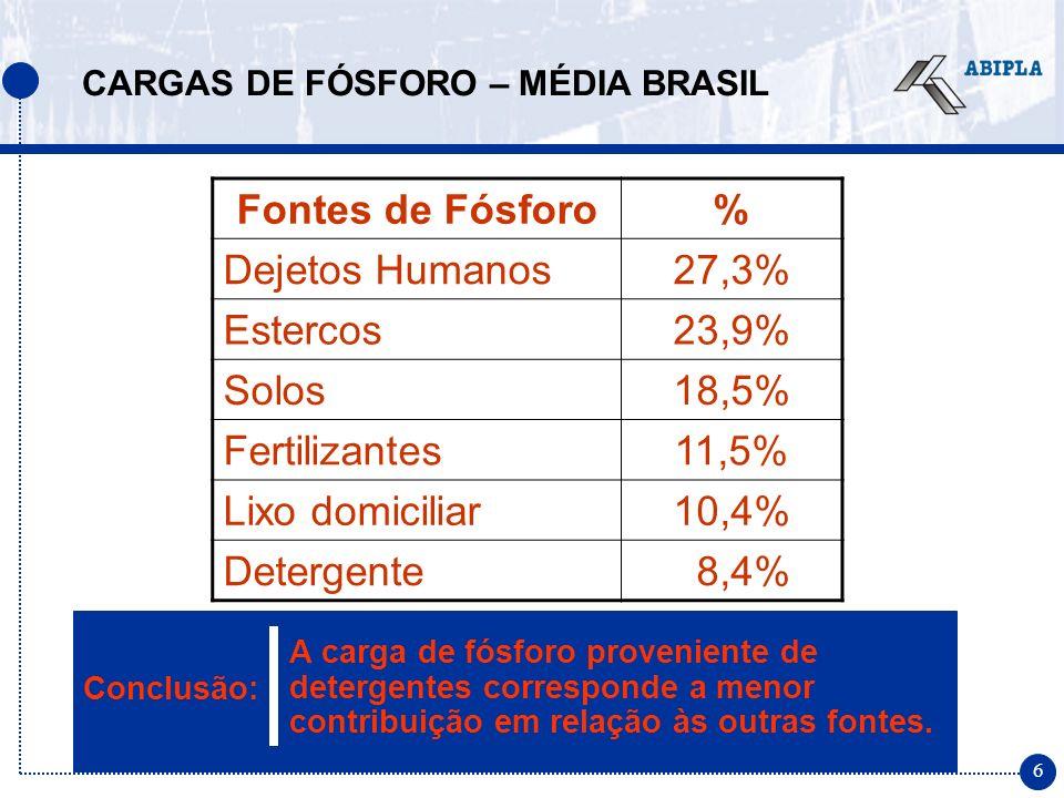 6 A carga de fósforo proveniente de detergentes corresponde a menor contribuição em relação às outras fontes. CARGAS DE FÓSFORO – MÉDIA BRASIL Fontes
