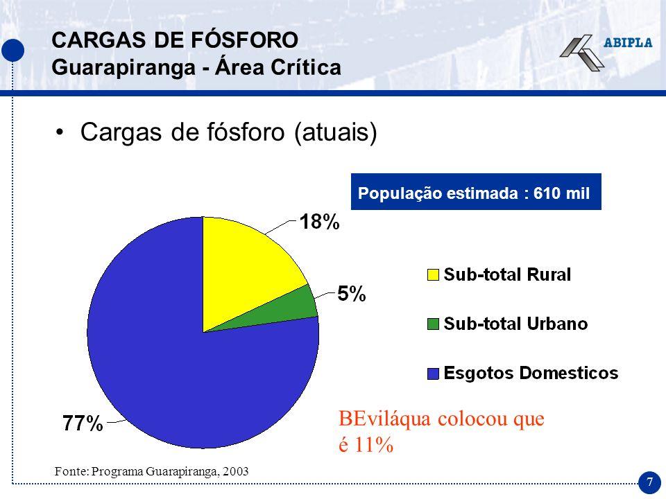 7 População estimada : 610 mil CARGAS DE FÓSFORO Guarapiranga - Área Crítica Fonte: Programa Guarapiranga, 2003 Cargas de fósforo (atuais) BEviláqua colocou que é 11%
