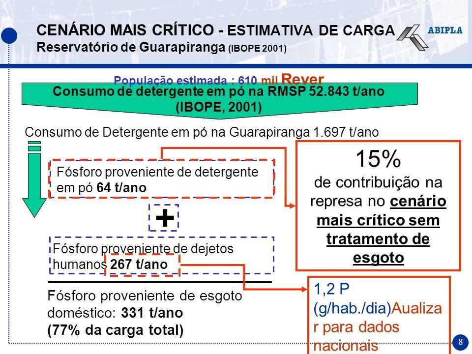 8 Fósforo proveniente de detergente em pó 64 t/ano CENÁRIO MAIS CRÍTICO - ESTIMATIVA DE CARGA Reservatório de Guarapiranga (IBOPE 2001) Consumo de detergente em pó na RMSP 52.843 t/ano (IBOPE, 2001) Consumo de Detergente em pó na Guarapiranga 1.697 t/ano Fósforo proveniente de dejetos humanos 267 t/ano Fósforo proveniente de esgoto doméstico: 331 t/ano (77% da carga total) + 15% de contribuição na represa no cenário mais crítico sem tratamento de esgoto 1,2 P (g/hab./dia)Aualiza r para dados nacionais População estimada : 610 mil Rever
