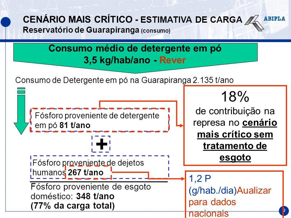 9 Fósforo proveniente de detergente em pó 81 t/ano Consumo médio de detergente em pó 3,5 kg/hab/ano - Rever Consumo de Detergente em pó na Guarapirang