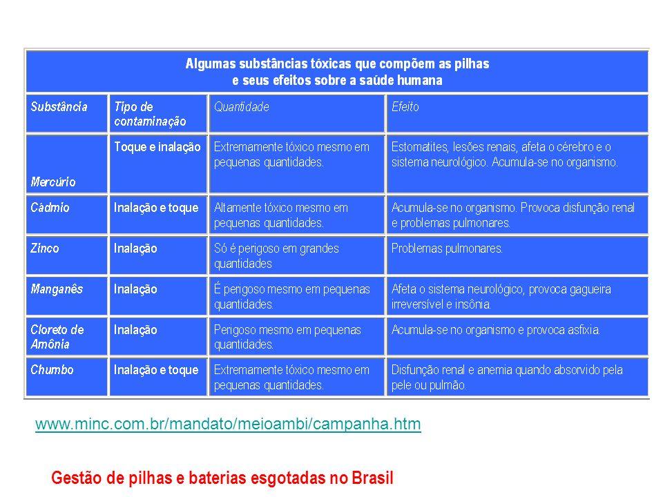 www.minc.com.br/mandato/meioambi/campanha.htm Gestão de pilhas e baterias esgotadas no Brasil
