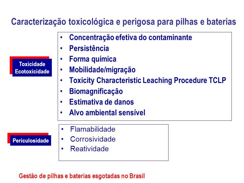 Caracterização toxicológica e perigosa para pilhas e baterias Concentração efetiva do contaminante Persistência Forma química Mobilidade/migração Toxi