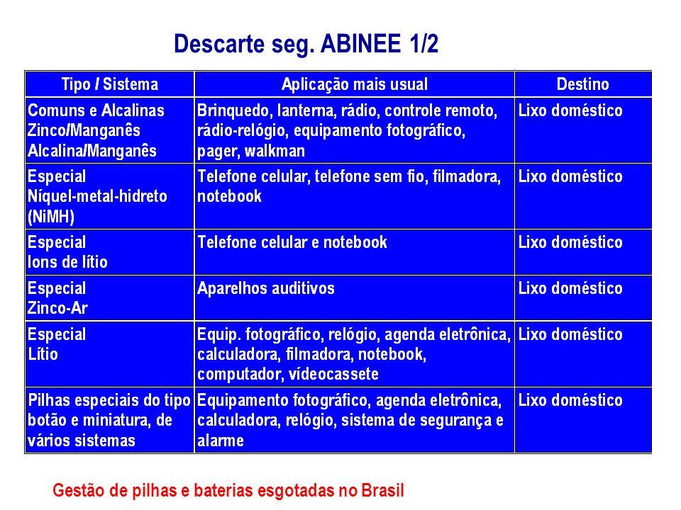 Descarte seg. ABINEE 1/2 Gestão de pilhas e baterias esgotadas no Brasil