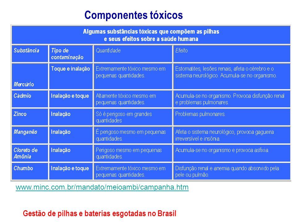 www.minc.com.br/mandato/meioambi/campanha.htm Componentes tóxicos Gestão de pilhas e baterias esgotadas no Brasil