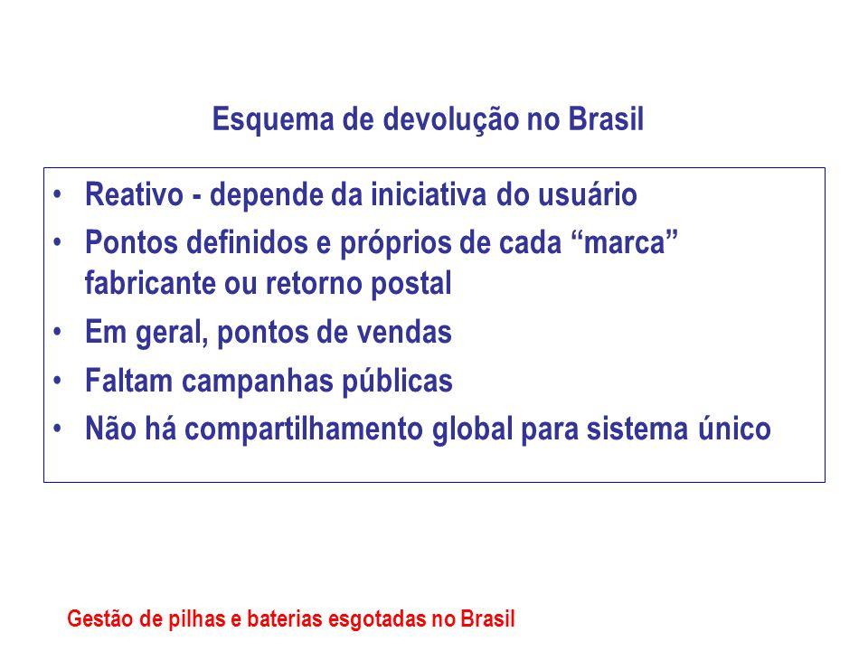 Esquema de devolução no Brasil Reativo - depende da iniciativa do usuário Pontos definidos e próprios de cada marca fabricante ou retorno postal Em ge