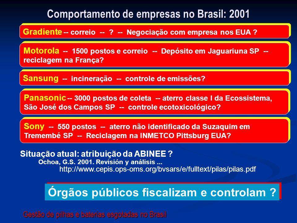 Comportamento de empresas no Brasil: 2001 Sansung -- incineração -- controle de emissões? Gradiente -- correio -- ? -- Negociação com empresa nos EUA